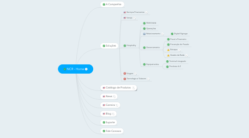 Mind Map: NCR - Home