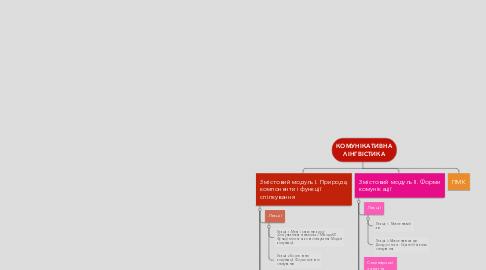 Mind Map: КОМУНІКАТИВНА ЛІНГВІСТИКА