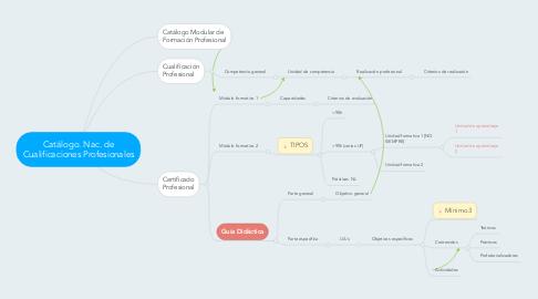 Mind Map: Catálogo. Nac. de Cualificaciones Profesionales