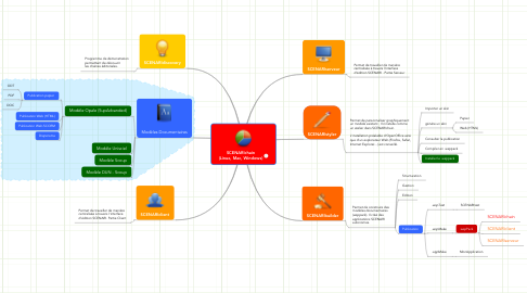 Mind Map: SCENARIchain (Linux, Mac, Windows)