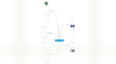 Mind Map: Technology and Shopping(shopping Online)