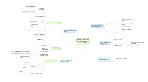 Mind Map: Proposta: Inserção da Informática no Curso de Medicina UNILA