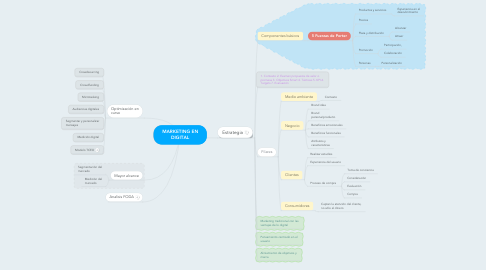 Mind Map: MARKETING EN DIGITAL