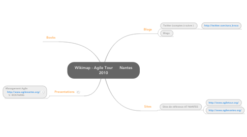 Mind Map: Wikimap - Agile Tour      Nantes 2010