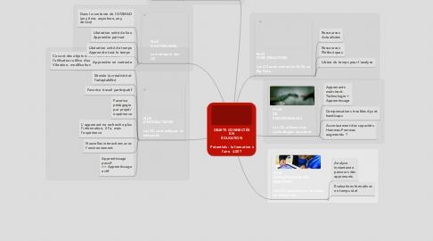 Mind Map: OBJETS CONNECTÉS EN ÉDUCATION   Potentiels : la formation à l'aire  4.00?