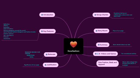 Mind Map: Ilovefashion