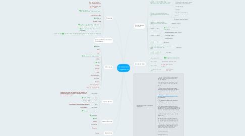 Mind Map: Semana da Engenharia