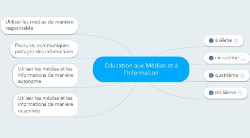 Mind Map: Éducation aux Médias et à l'Information