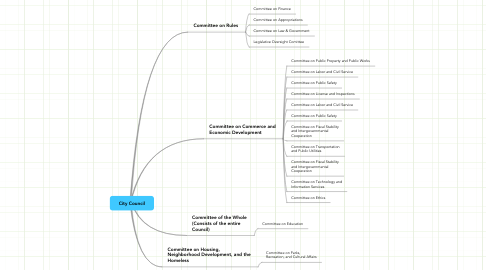 Mind Map: City Council