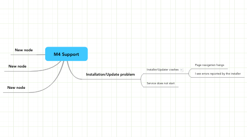 Mind Map: M4 Support
