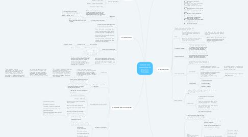 Mind Map: Gestión del conocimiento. Mauricio Arbeláez