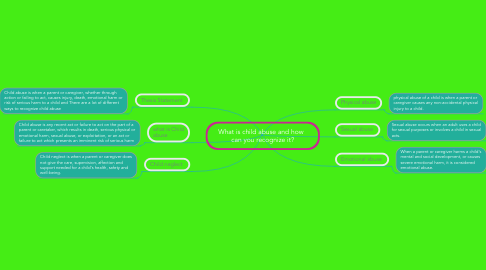 Mind Map: What is child abuse and how   can you recognize it?