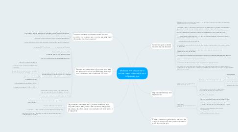 Mind Map: Мобильное обучение в концепции современного образования