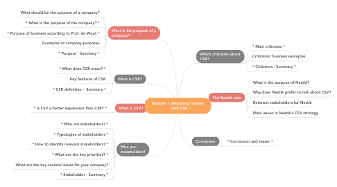 Mind Map: Module 1. Becoming familiar   with CSR
