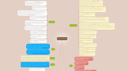 Mind Map: Социальная политика на примере города Москвы