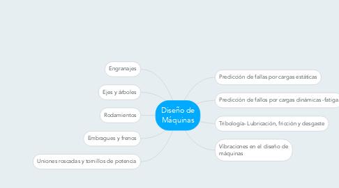 Mind Map: Diseño de Máquinas