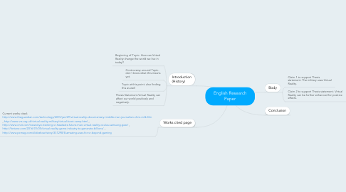 Mind Map: English Research Paper