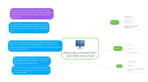 Mind Map: ORIGEN DE LA PAGINA WEB Y SUS ETAPAS EVOLUTIVAS