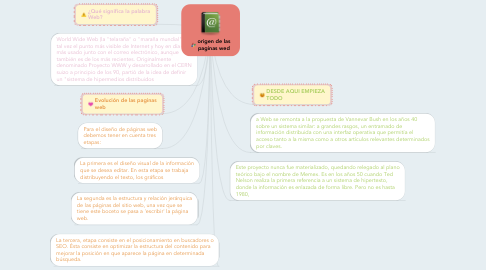 Mind Map: origen de las paginas wed