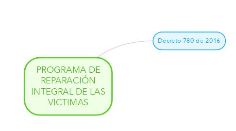 Mind Map: PROGRAMA DE REPARACIÓN INTEGRAL DE LAS VICTIMAS