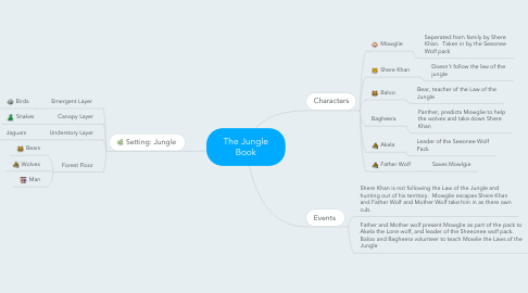 Mind Map: The Jungle Book