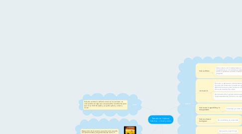 Mind Map: Tematicas  Valores, Habitos , virtud y vicio.