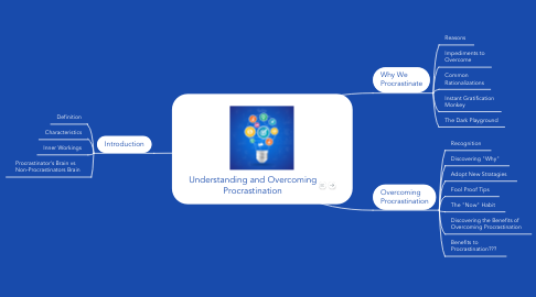 Mind Map: Understanding and Overcoming Procrastination