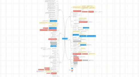 Mind Map: Othello Character Mind Map