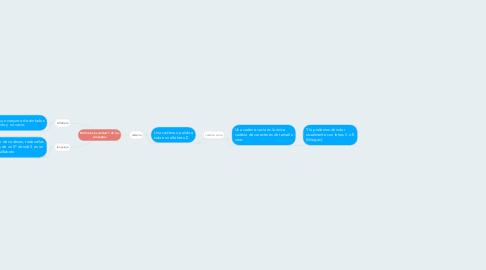 Mind Map: Definiciones unidad 1 de los conceptos