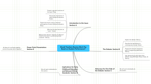 Mind Map: Should Teachers Receive Merit Pay Based on Student Performance?
