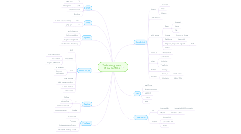 Mind Map: Technology stack of my portfolio