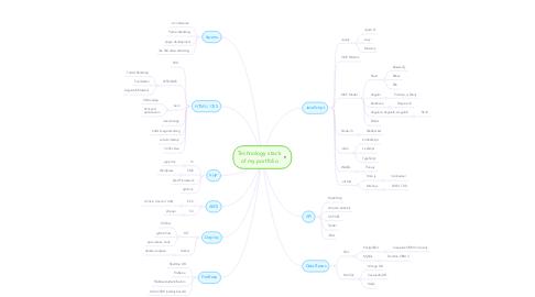 Technology stack of my portfolio | MindMeister Mind Map