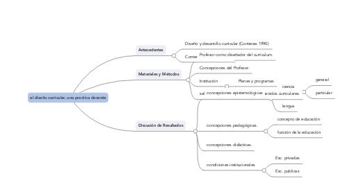 Mind Map: el diseño curricular, una practica docente