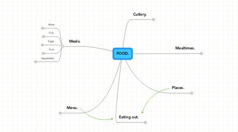 Mind Map: FOOD.