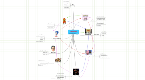Mind Map: Awesome Franchise