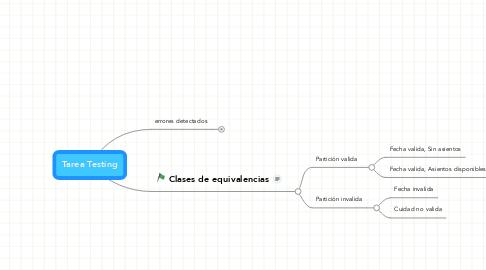 Mind Map: Tarea Testing