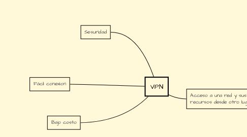 Mind Map: VPN