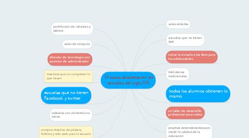 Mind Map: 14 cosas absoletas en las escuelas del siglo XXI