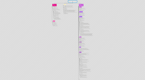 Mind Map: Estructura de Archivos en Android Studio