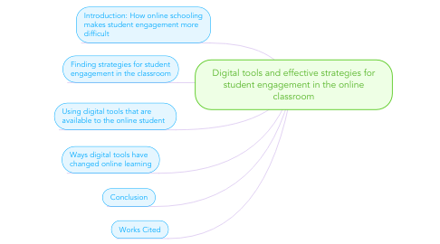 Mind Map: Digital tools and effective strategies for student engagement in the online classroom
