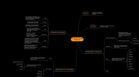 Mind Map: 2D ANCHO Y ALTURA (AUTOCAD)