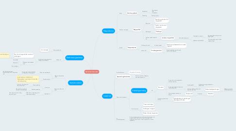 Mind Map: Når feltet forandres