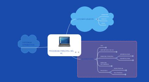 Mind Map: PROGRAMA PRINCIPAL DEL PC