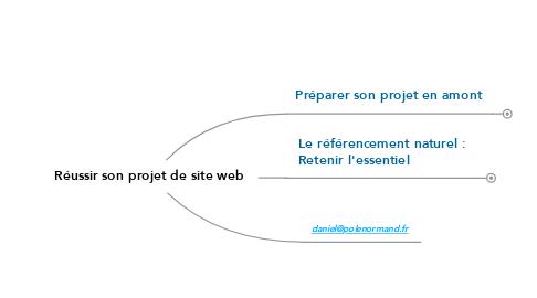 Mind Map: Réussir son projet de site web