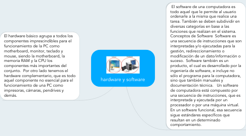 Mind Map: hardware y software
