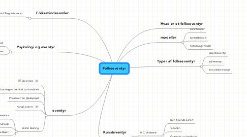 Mind Map: Folkeeventyr