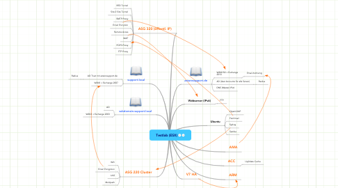 Mind Map: Testlab (ESX)
