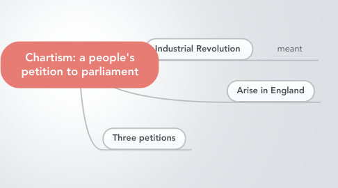 Mind Map: Chartism: a people's petition to parliament