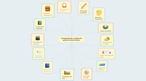 Mind Map: Componentes de un sistema de gestión de base de datos