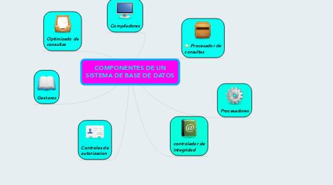 Mind Map: COMPONENTES DE UN SISTEMA DE BASE DE DATOS